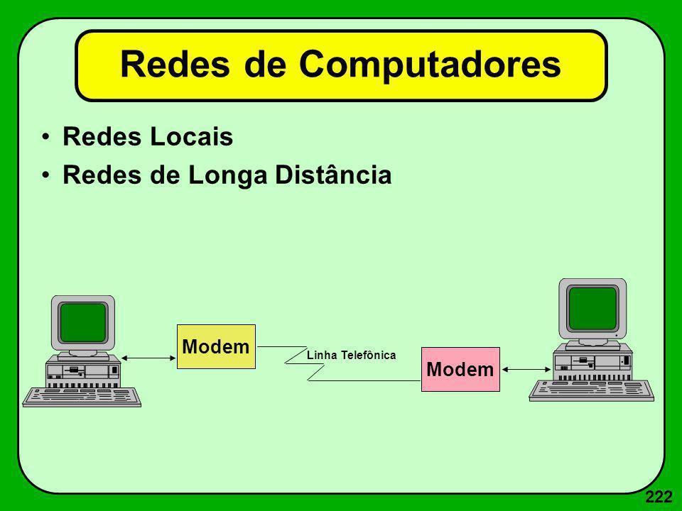 222 Redes de Computadores Redes Locais Redes de Longa Distância Modem Linha Telefônica