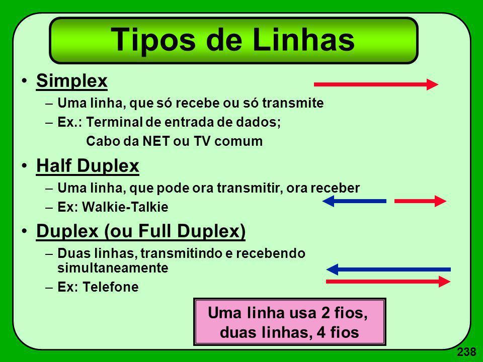 238 Tipos de Linhas Simplex –Uma linha, que só recebe ou só transmite –Ex.: Terminal de entrada de dados; Cabo da NET ou TV comum Half Duplex –Uma lin