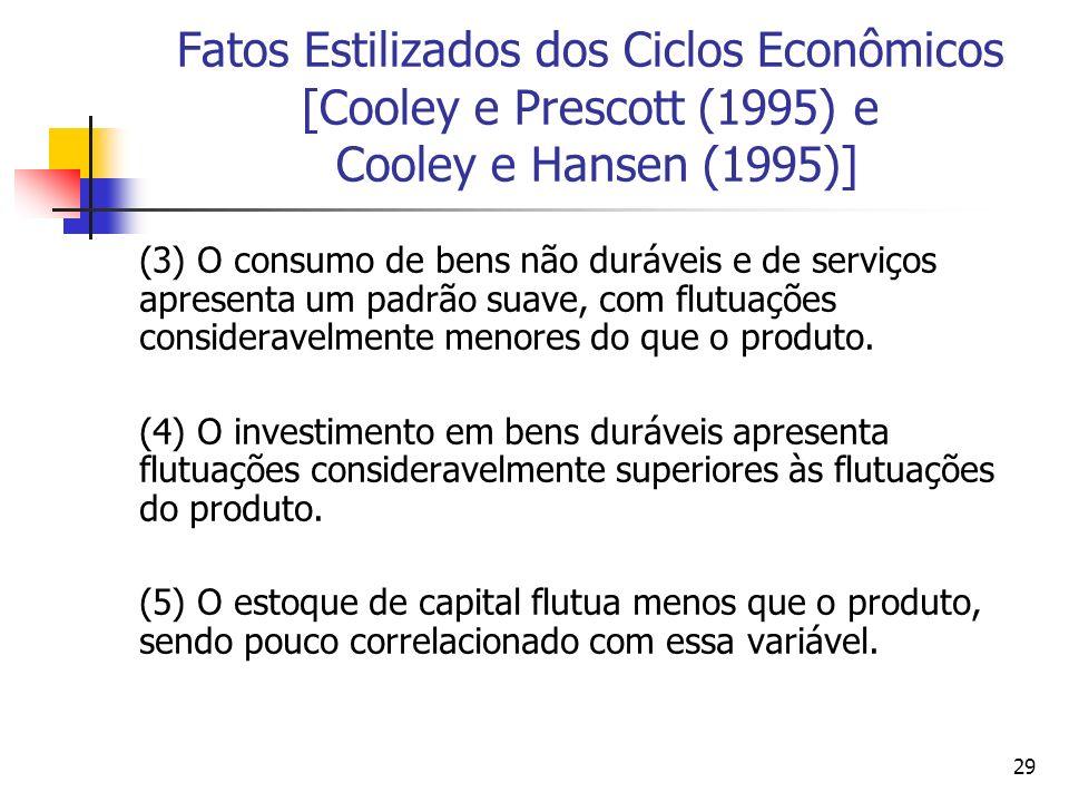 29 Fatos Estilizados dos Ciclos Econômicos [Cooley e Prescott (1995) e Cooley e Hansen (1995)] (3) O consumo de bens não duráveis e de serviços aprese