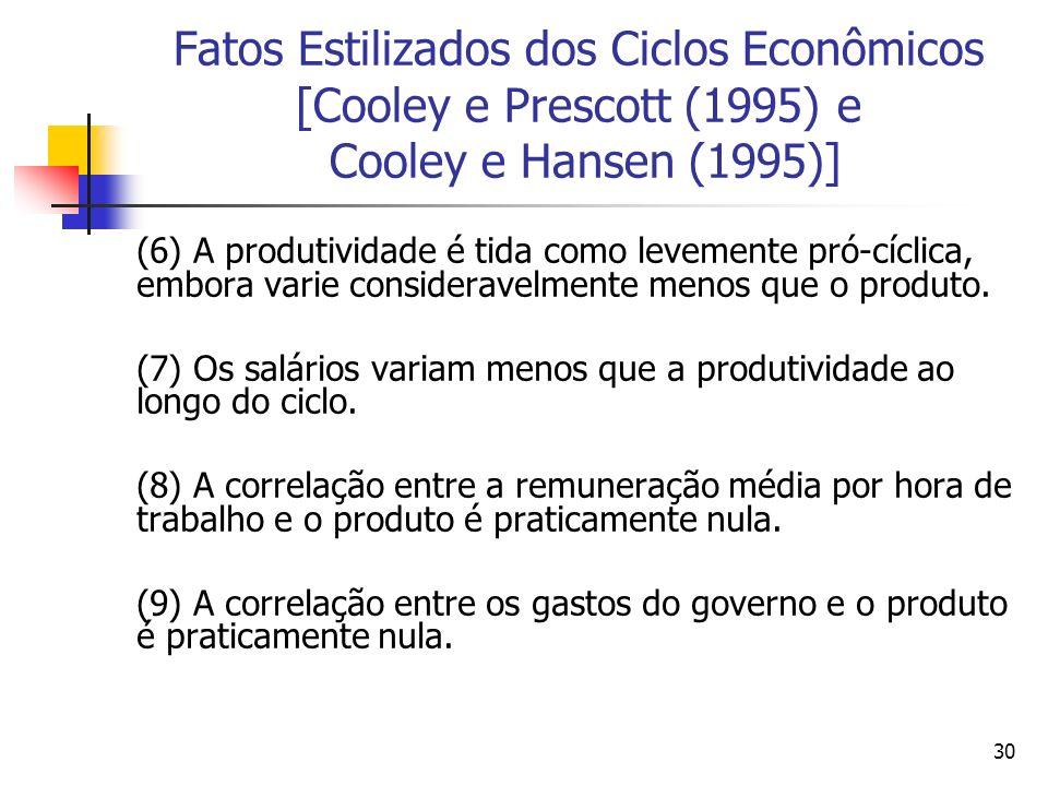 30 Fatos Estilizados dos Ciclos Econômicos [Cooley e Prescott (1995) e Cooley e Hansen (1995)] (6) A produtividade é tida como levemente pró-cíclica,