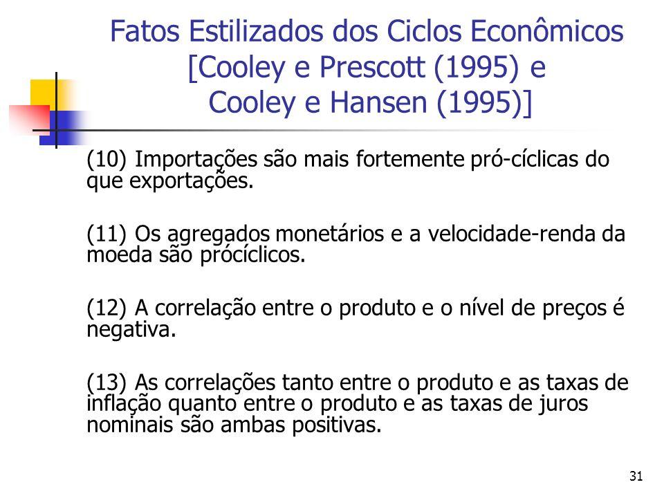 31 Fatos Estilizados dos Ciclos Econômicos [Cooley e Prescott (1995) e Cooley e Hansen (1995)] (10) Importações são mais fortemente pró-cíclicas do qu