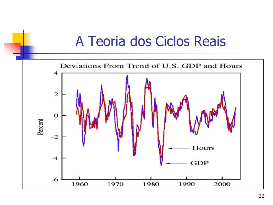32 A Teoria dos Ciclos Reais