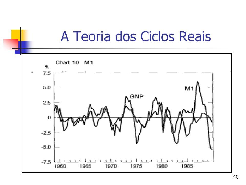40 A Teoria dos Ciclos Reais