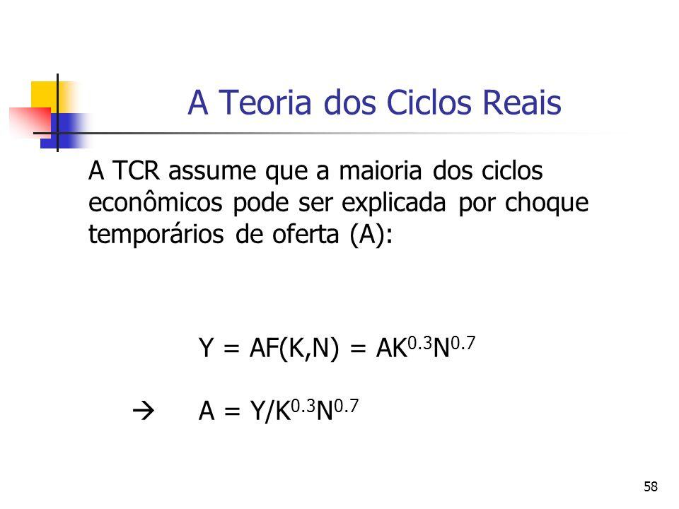 58 A Teoria dos Ciclos Reais A TCR assume que a maioria dos ciclos econômicos pode ser explicada por choque temporários de oferta (A): Y = AF(K,N) = A