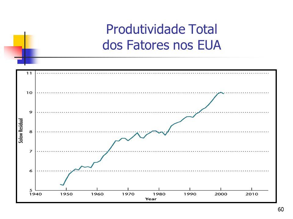 60 Produtividade Total dos Fatores nos EUA