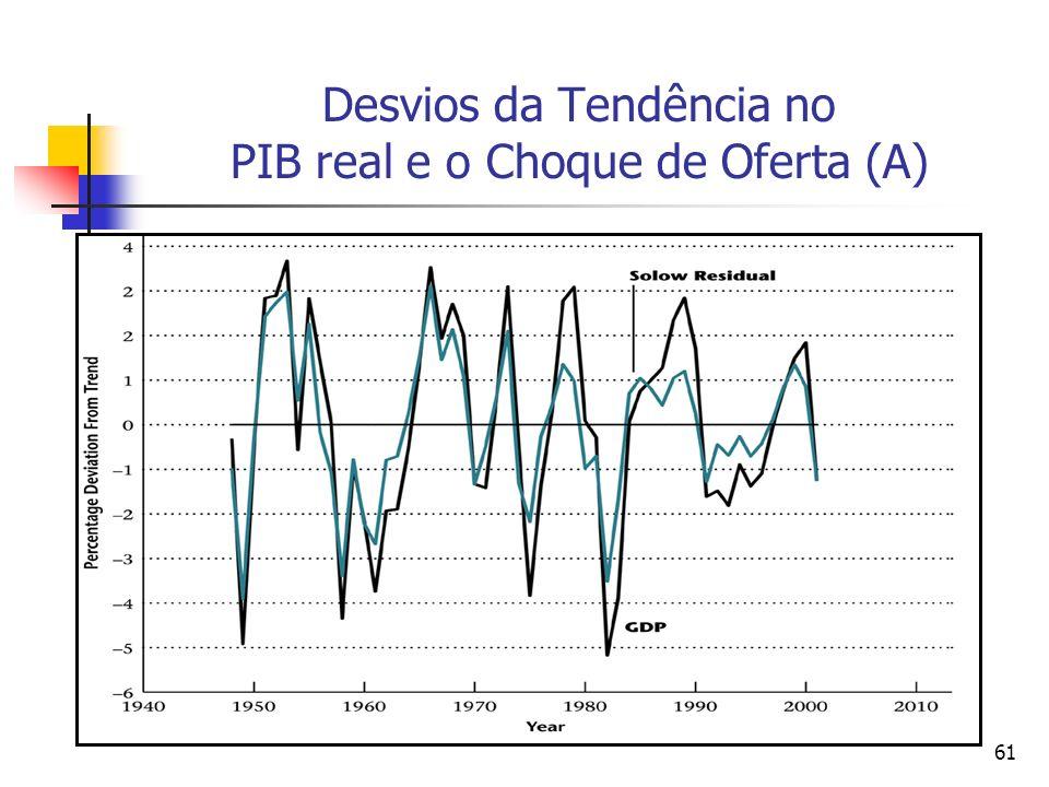 61 Desvios da Tendência no PIB real e o Choque de Oferta (A)