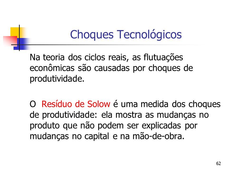 62 Choques Tecnológicos Na teoria dos ciclos reais, as flutuações econômicas são causadas por choques de produtividade. O Resíduo de Solow é uma medid
