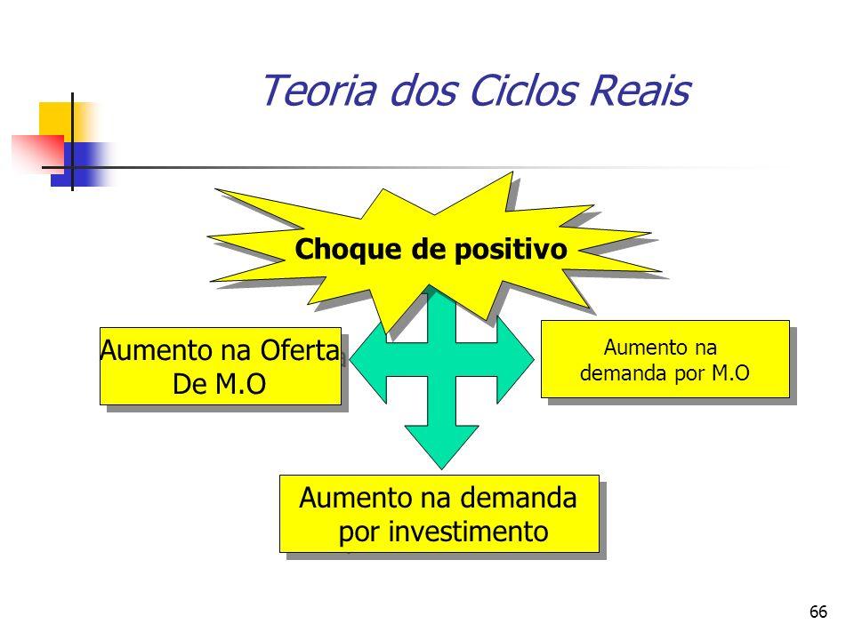 66 Teoria dos Ciclos Reais Aumento na Oferta De M.O Aumento na Oferta De M.O Aumento na demanda por M.O Aumento na demanda por M.O Aumento na demanda