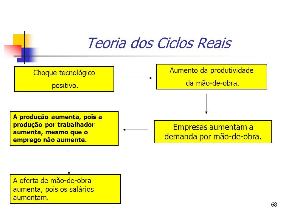 68 Teoria dos Ciclos Reais Choque tecnológico positivo. Aumento da produtividade da mão-de-obra. Empresas aumentam a demanda por mão-de-obra. A produç