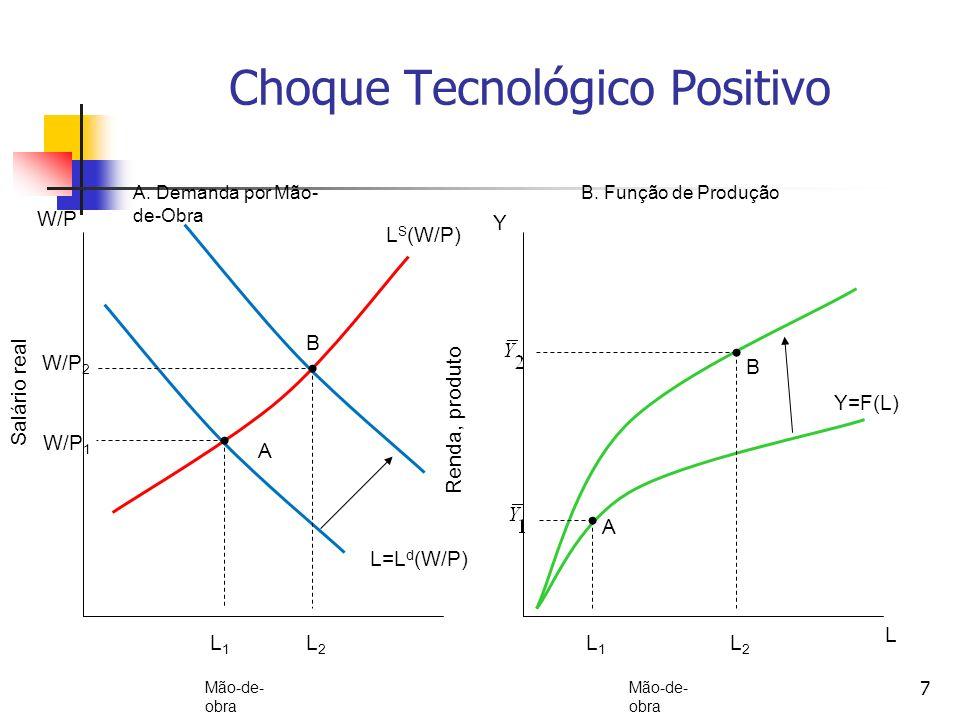 7 Choque Tecnológico Positivo L S (W/P) L=L d (W/P) A B W/P 1 L1L1 W/P 2 L2L2 A B Y=F(L) L1L1 L2L2 W/P Salário real A. Demanda por Mão- de-Obra Renda,