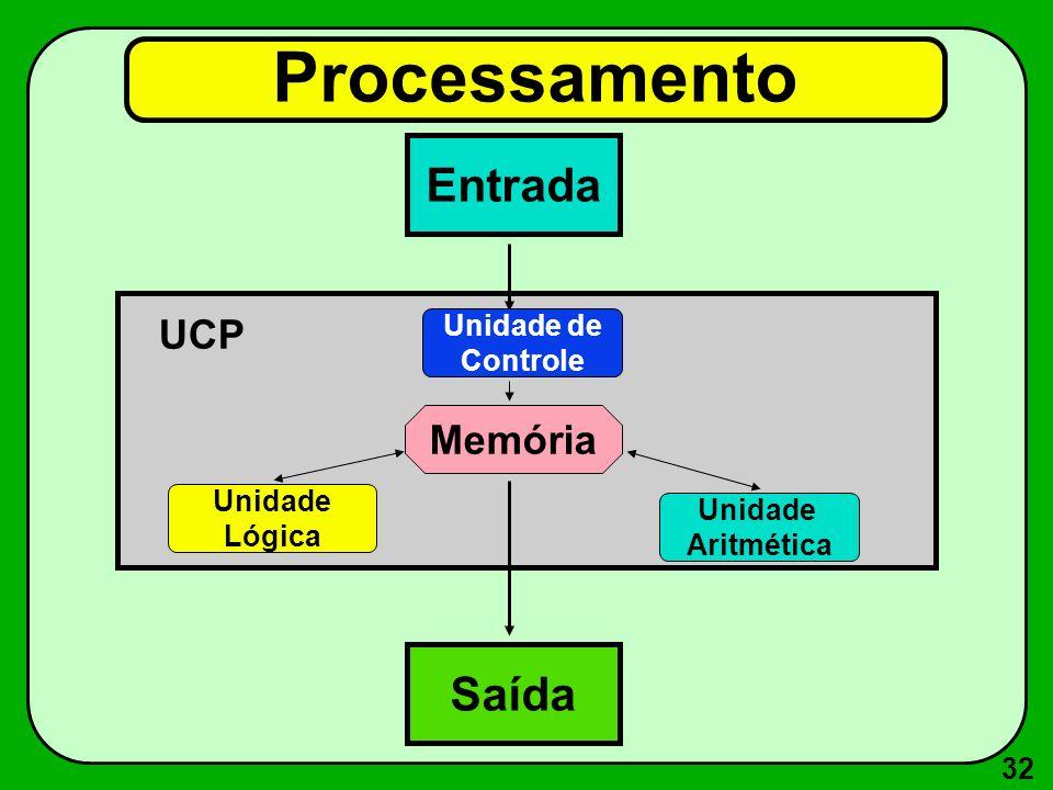 32 Processamento Entrada Saída Memória Unidade de Controle Unidade Lógica Unidade Aritmética UCP