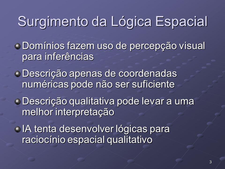 3 Surgimento da Lógica Espacial Domínios fazem uso de percepção visual para inferências Descrição apenas de coordenadas numéricas pode não ser suficie