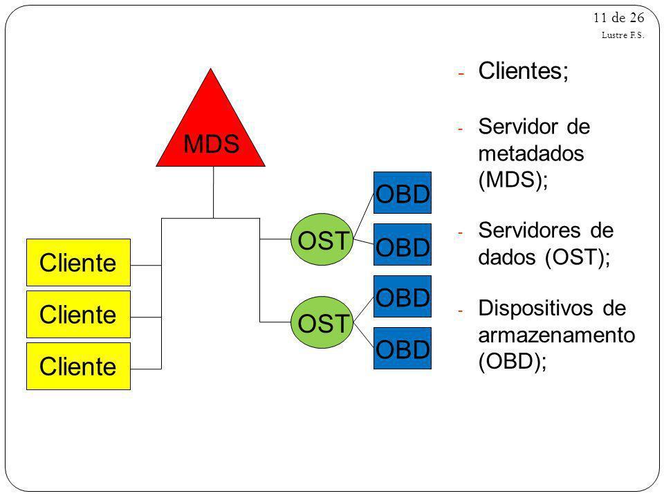 11 de 26 Cliente MDS OST OBD - Clientes; - Servidor de metadados (MDS); - Servidores de dados (OST); - Dispositivos de armazenamento (OBD); Lustre F.S