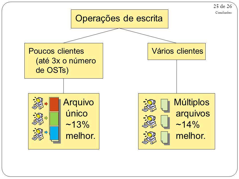 25 de 26 Operações de escrita Conclusões Poucos clientes (até 3x o número de OSTs) Arquivo único ~13% melhor. Vários clientes Múltiplos arquivos ~14%