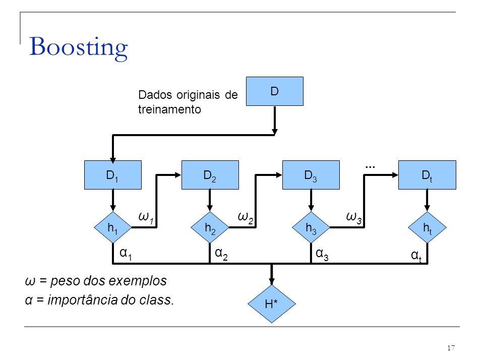 17 Boosting D D1D1 D2D2 D3D3 DtDt h1h1 h2h2 h3h3 htht Dados originais de treinamento... H* α1α1 α2α2 α3α3 αtαt ω1ω1 ω2ω2 ω3ω3 ω = peso dos exemplos α