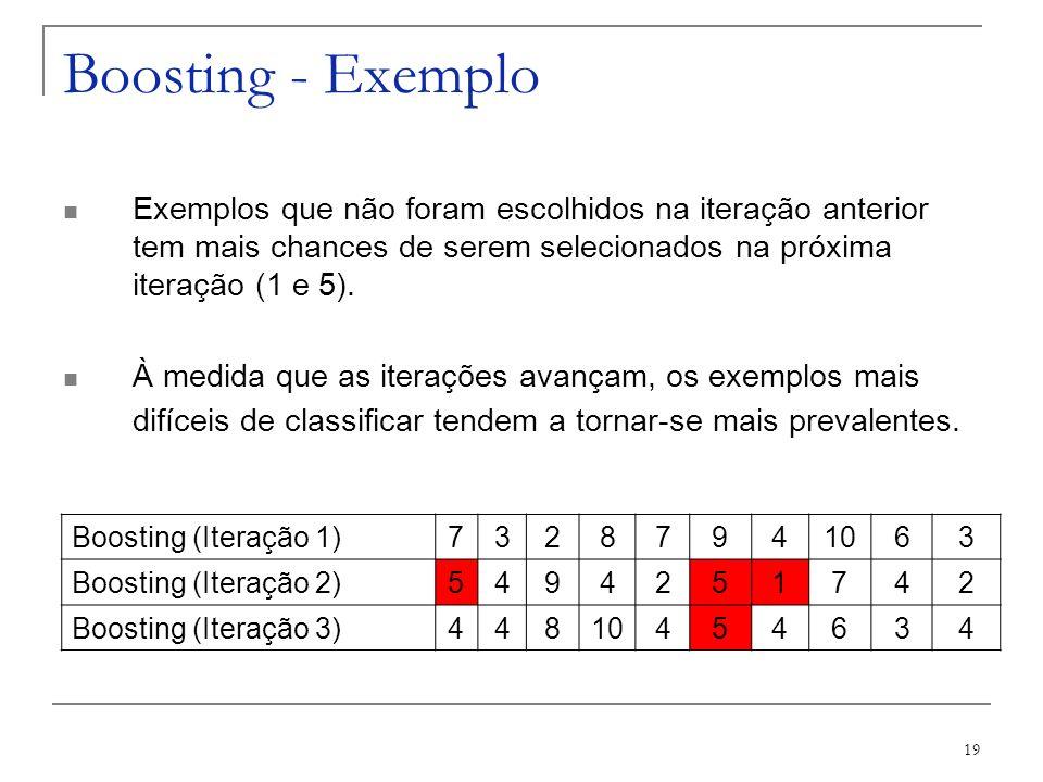 19 Boosting - Exemplo Boosting (Iteração 1)73287941063 Boosting (Iteração 2)549 4 251742 Boosting (Iteração 3)44810454634 Exemplos que não foram escol
