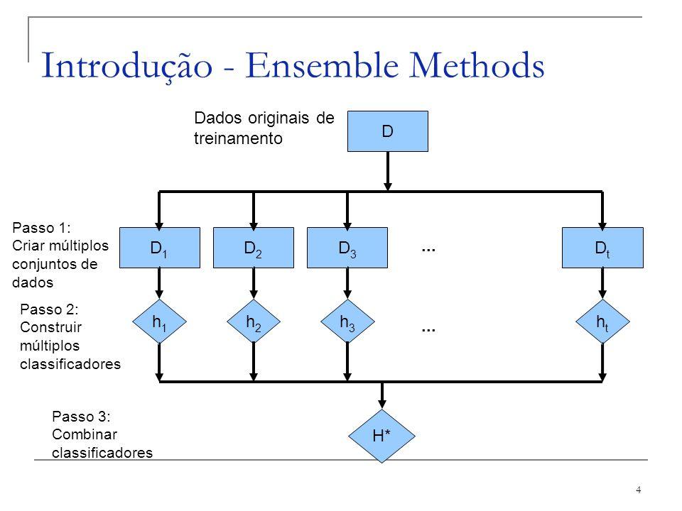 4 Introdução - Ensemble Methods D D1D1 D2D2 D3D3 DtDt h1h1 h2h2 h3h3 htht Dados originais de treinamento... H*... Passo 1: Criar múltiplos conjuntos d