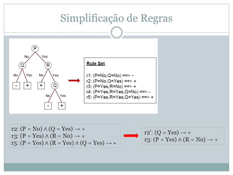 Simplificação de Regras r2: (Q = Yes) + r3: (P = Yes) (R = No) + r2: (P = No) (Q = Yes) + r3: (P = Yes) (R = No) + r5: (P = Yes) (R = Yes) (Q = Yes) +