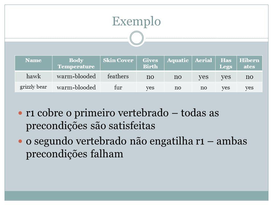 Exemplo r1 cobre o primeiro vertebrado – todas as precondições são satisfeitas o segundo vertebrado não engatilha r1 – ambas precondições falham NameB