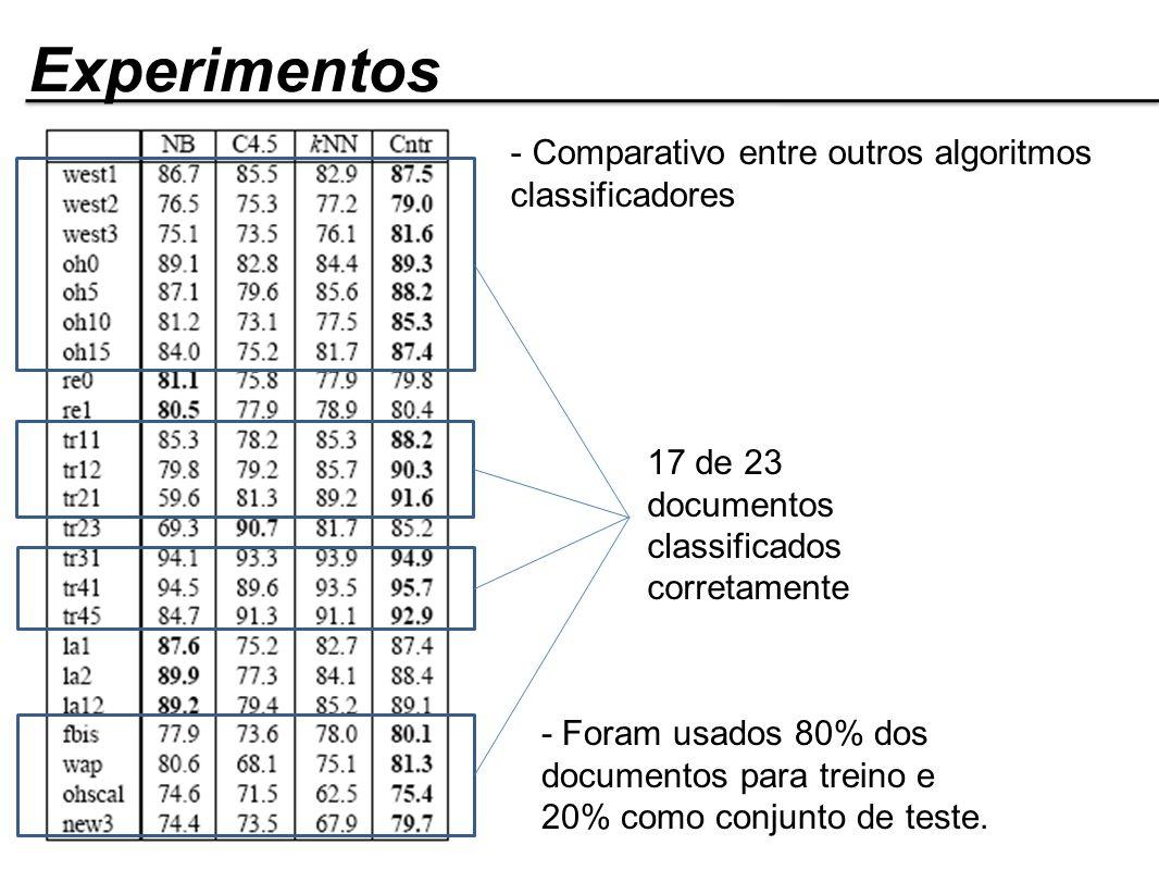Experimentos - Comparativo entre outros algoritmos classificadores 17 de 23 documentos classificados corretamente - Foram usados 80% dos documentos pa