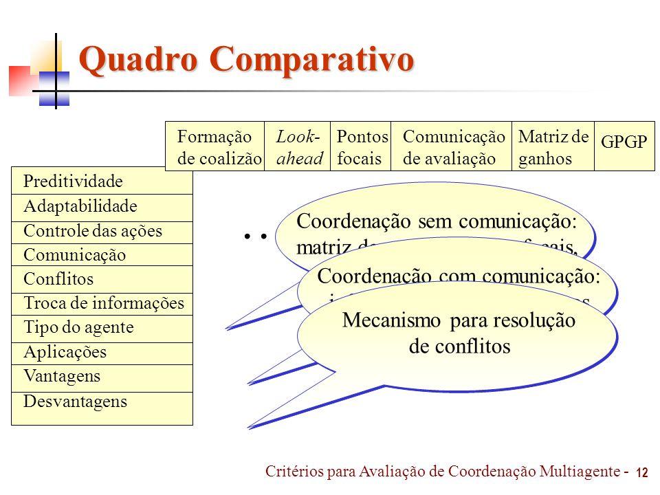 Quadro Comparativo 12 Critérios para Avaliação de Coordenação Multiagente - Preditividade Adaptabilidade Controle das ações Comunicação Conflitos Troc