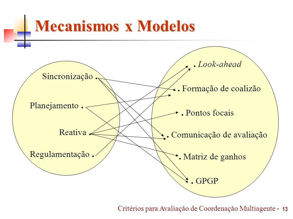 13 Mecanismos x Modelos Critérios para Avaliação de Coordenação Multiagente - Sincronização. Planejamento. Reativa. Regulamentação.. Look-ahead. Forma