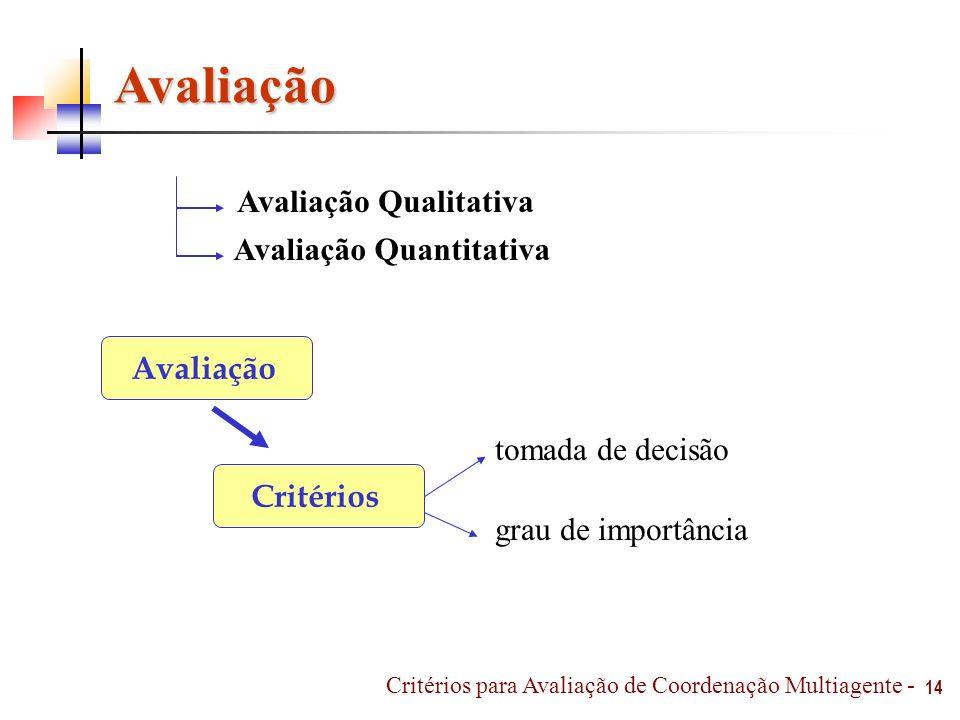 14 Avaliação Avaliação Qualitativa Avaliação Quantitativa Avaliação Critérios tomada de decisão grau de importância Critérios para Avaliação de Coorde