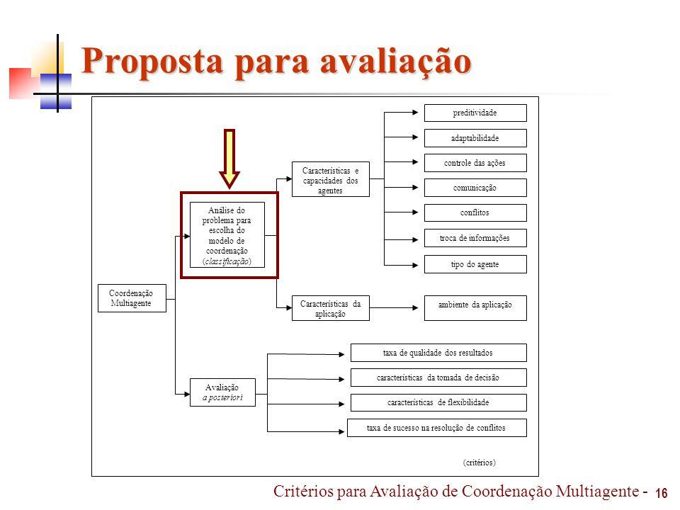 Proposta para avaliação Análise do problema para escolha do modelo de coordenação (classificação) Coordenação Multiagente Avaliação a posteriori Carac