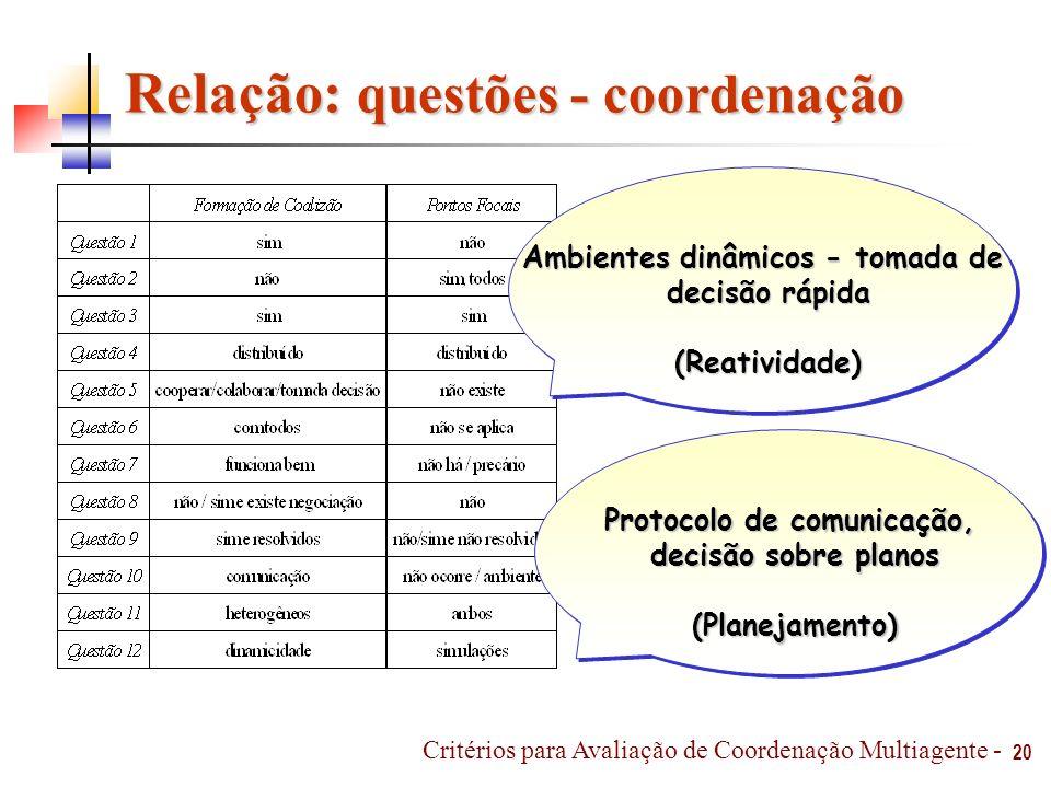 Relação: questões - coordenação Ambientes dinâmicos - tomada de decisão rápida (Reatividade) Protocolo de comunicação, decisão sobre planos (Planejame