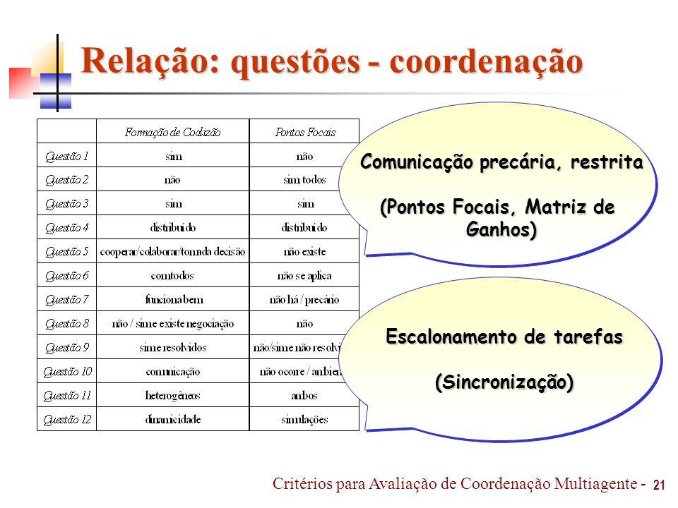 Relação: questões - coordenação Comunicação precária, restrita (Pontos Focais, Matriz de Ganhos) 21 Critérios para Avaliação de Coordenação Multiagent