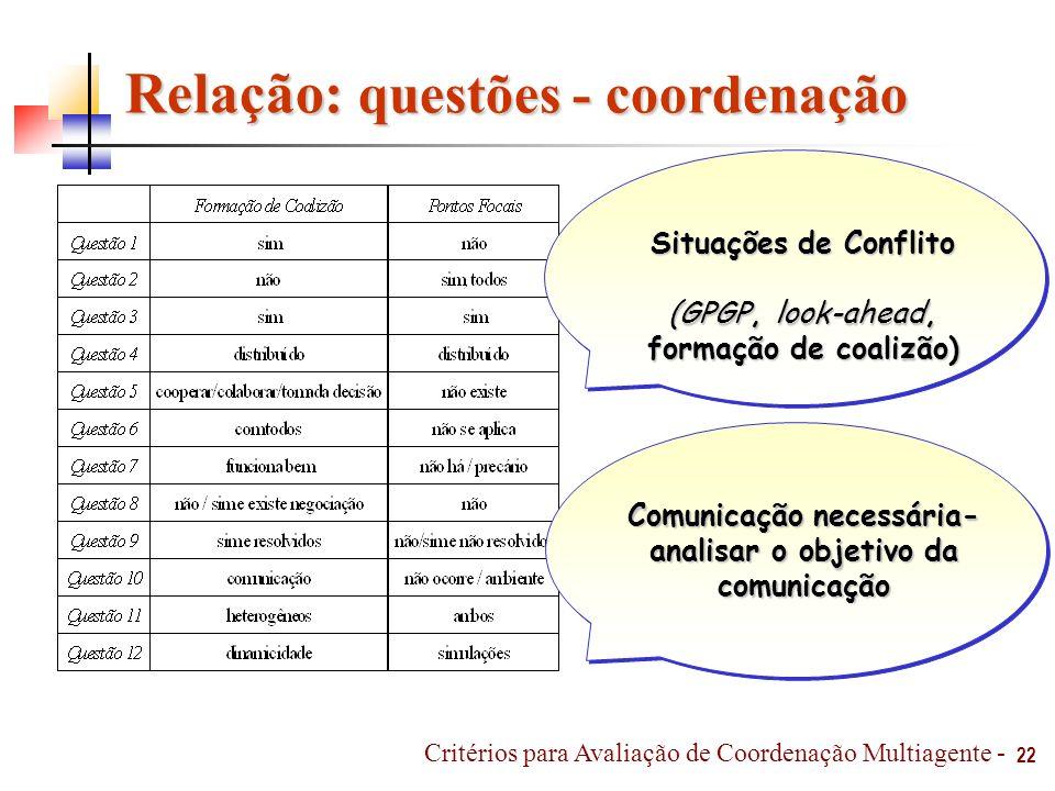 Relação: questões - coordenação Situações de Conflito (GPGP, look-ahead, formação de coalizão) 22 Critérios para Avaliação de Coordenação Multiagente