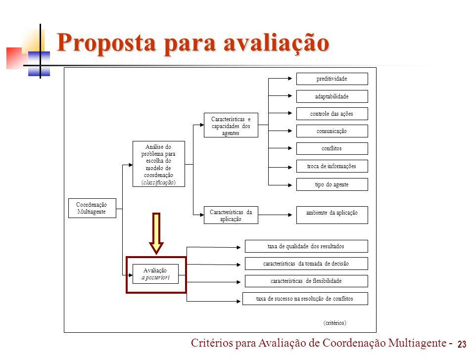 Proposta para avaliação 23 Critérios para Avaliação de Coordenação Multiagente - Análise do problema para escolha do modelo de coordenação (classifica