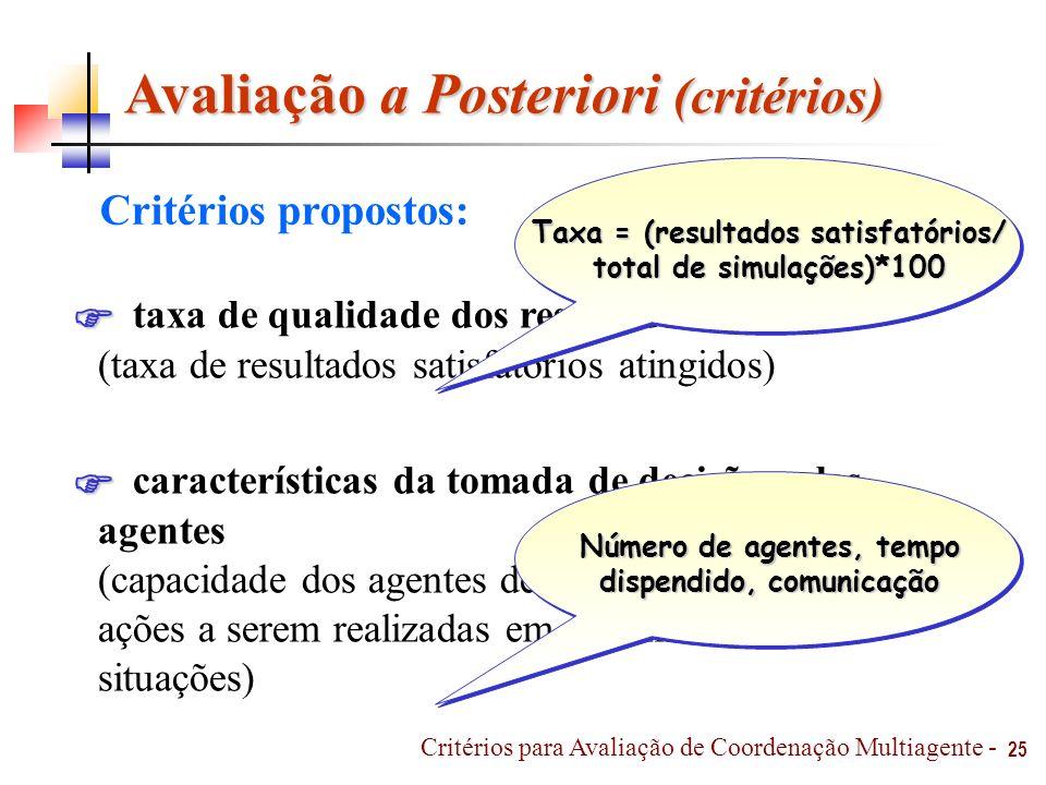 Avaliação a Posteriori (critérios) Critérios propostos: taxa de qualidade dos resultados (taxa de resultados satisfatórios atingidos) características