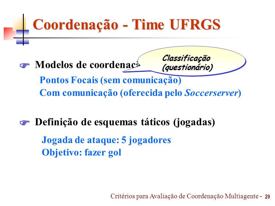 Coordenação - Time UFRGS Modelos de coordenação implementados Definição de esquemas táticos (jogadas) Pontos Focais (sem comunicação) Com comunicação