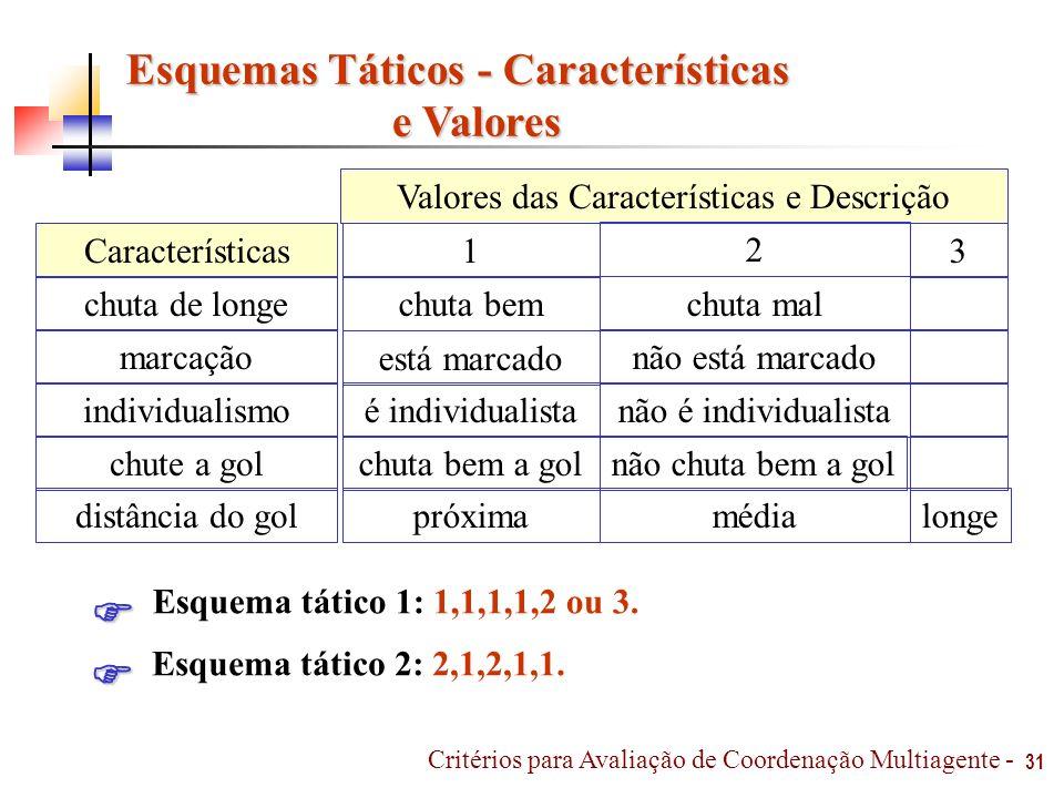 Esquemas Táticos - Características e Valores e Valores 31 Valores das Características e Descrição não é individualista longemédiapróxima não chuta bem