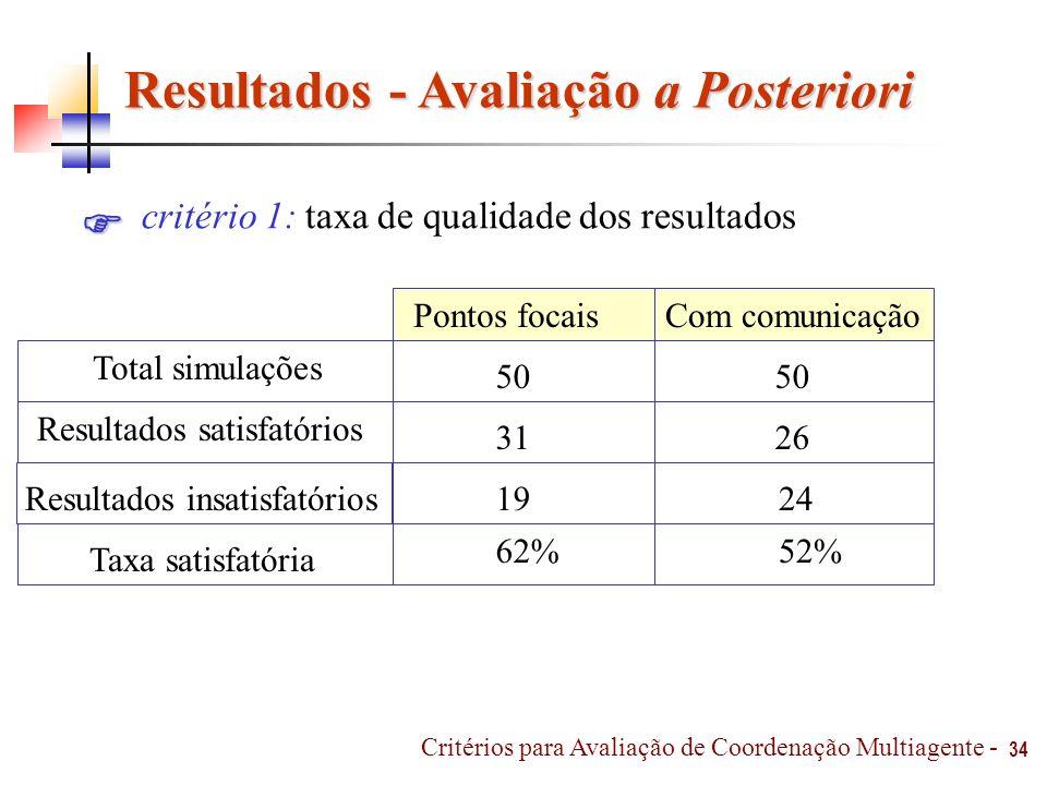 Resultados - Avaliação a Posteriori 34 critério 1: taxa de qualidade dos resultados 62% Com comunicaçãoPontos focais Resultados insatisfatórios Taxa s