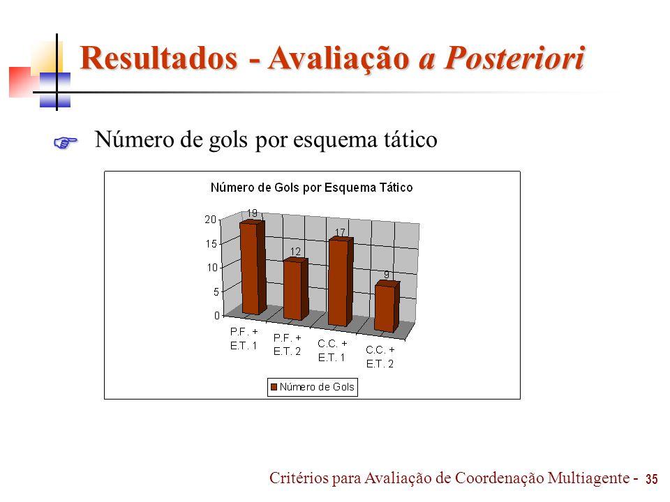 Resultados - Avaliação a Posteriori 35 Número de gols por esquema tático Critérios para Avaliação de Coordenação Multiagente -