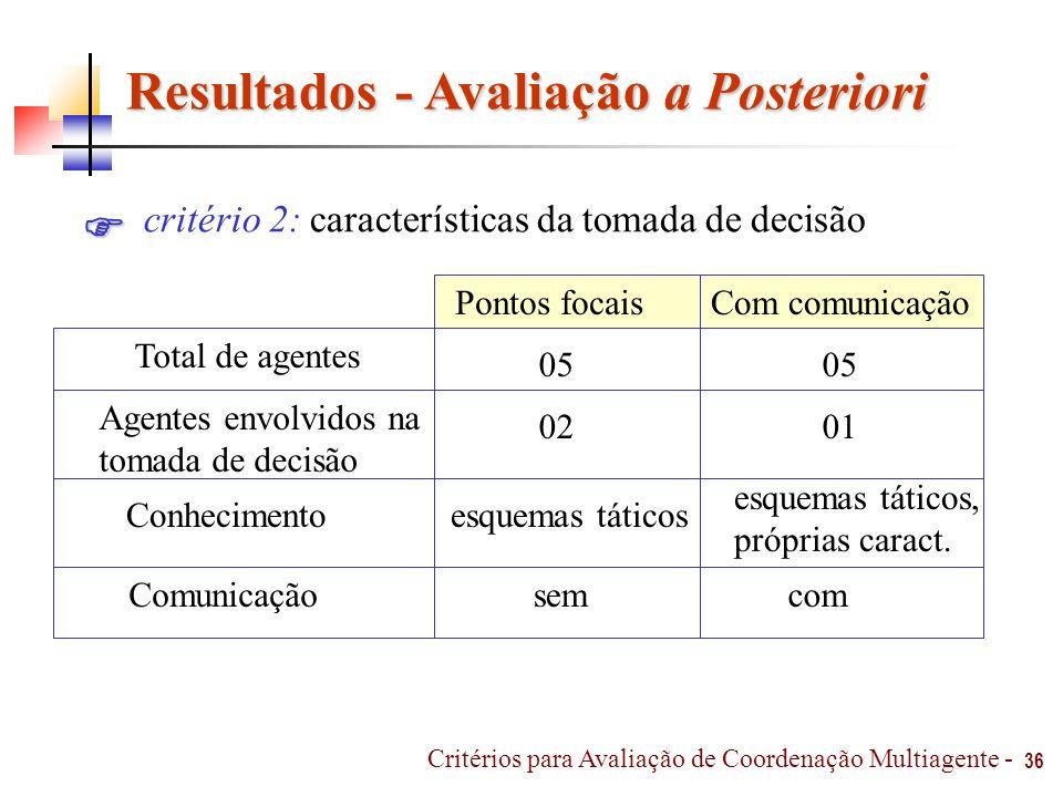 Resultados - Avaliação a Posteriori 36 critério 2: características da tomada de decisão Com comunicaçãoPontos focais Agentes envolvidos na tomada de d