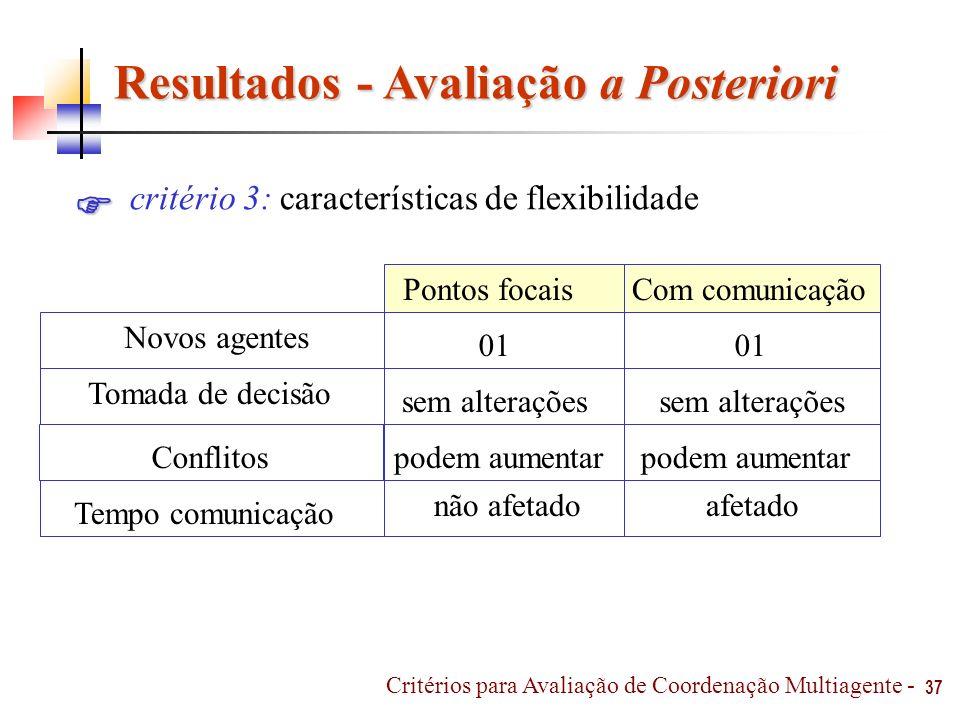 Resultados - Avaliação a Posteriori 37 critério 3: características de flexibilidade não afetado Com comunicaçãoPontos focais Conflitos Tempo comunicaç