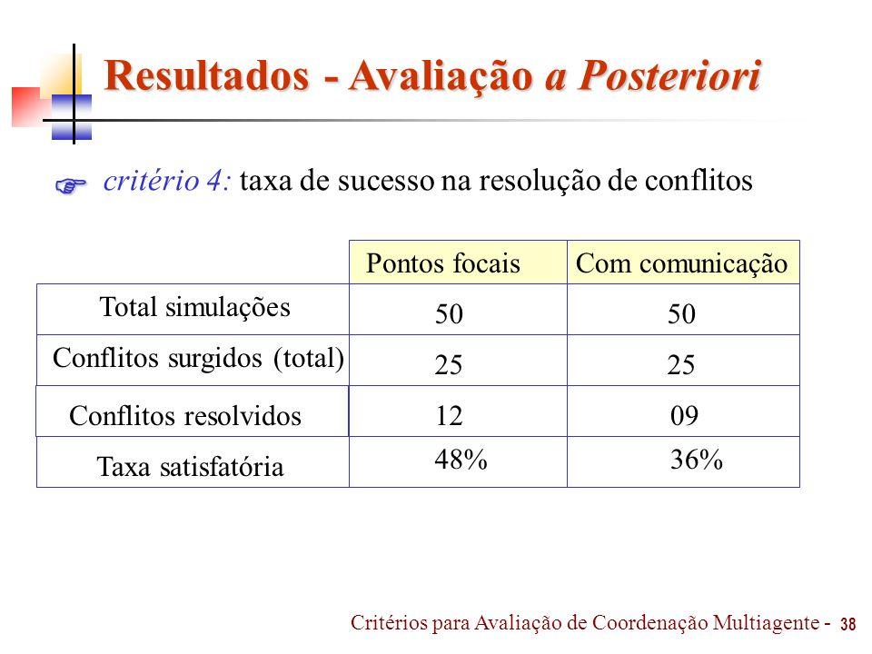 Resultados - Avaliação a Posteriori 38 critério 4: taxa de sucesso na resolução de conflitos 48% Com comunicaçãoPontos focais Conflitos resolvidos Tax
