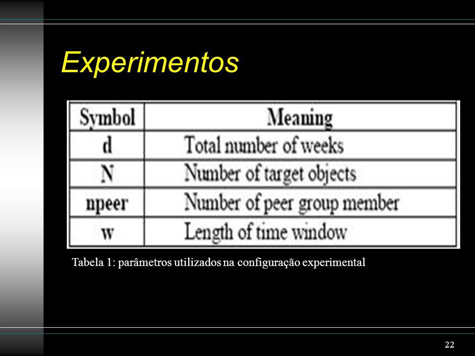 Experimentos Tabela 1: parâmetros utilizados na configuração experimental 22