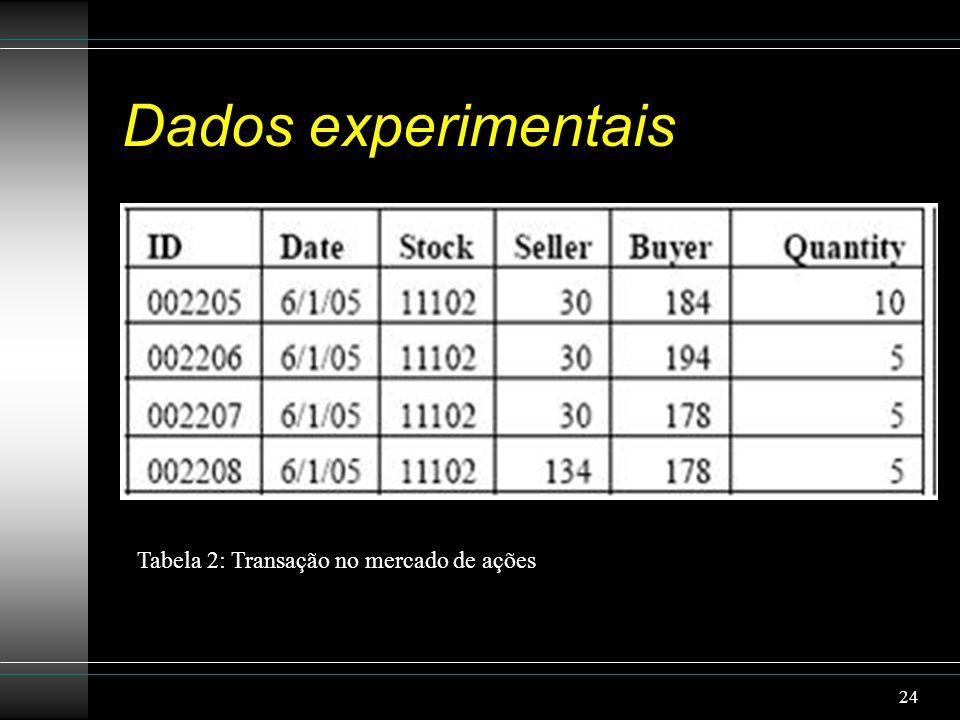 Dados experimentais Tabela 2: Transação no mercado de ações 24