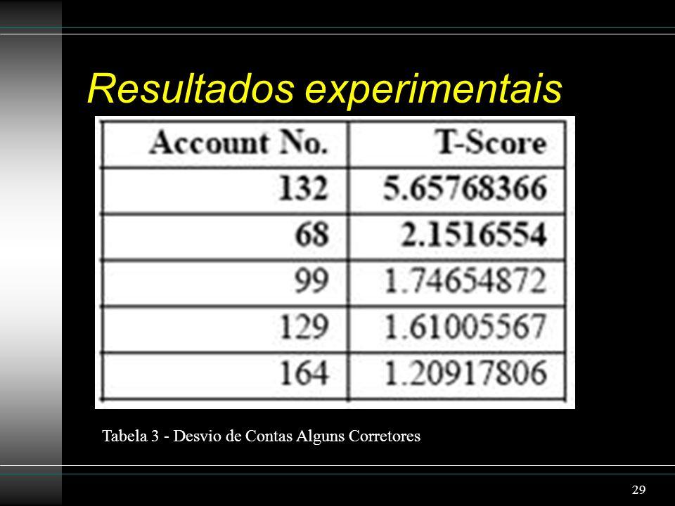 Resultados experimentais Tabela 3 - Desvio de Contas Alguns Corretores 29