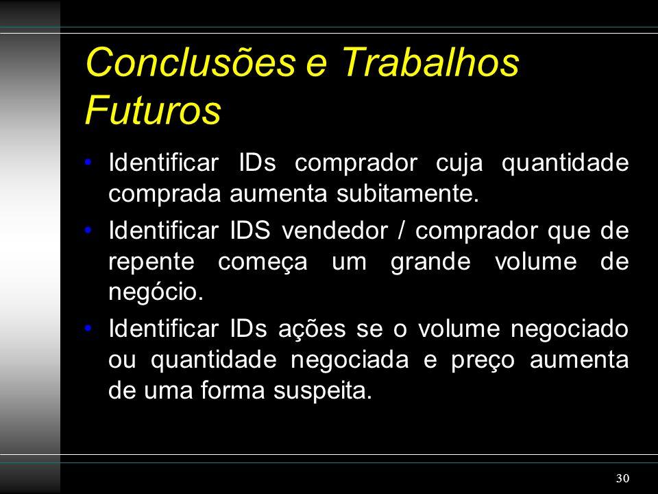 Conclusões e Trabalhos Futuros Identificar IDs comprador cuja quantidade comprada aumenta subitamente.