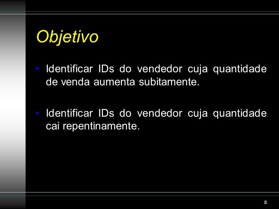 Objetivo Identificar IDs do vendedor cuja quantidade de venda aumenta subitamente.