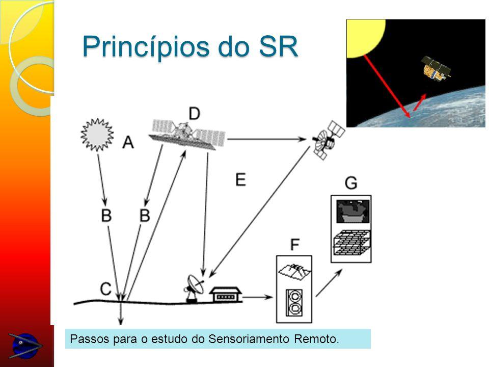 Espectro Eletromagnético No SR deve ter uma fonte de energia para iluminar o objeto.