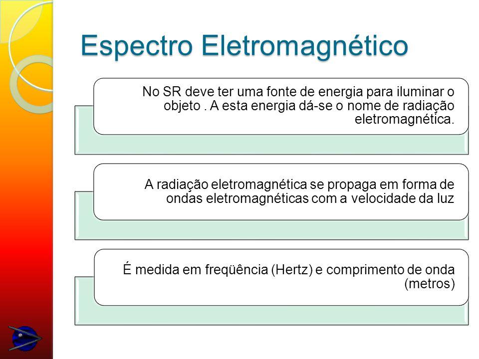 Espectro Eletromagnético O espectro representa a distribuição da radiação eletromagnética, por regiões; Essas segundo o comprimento de onda e a freqüência; Nossa principal fonte de radiação é o sol.