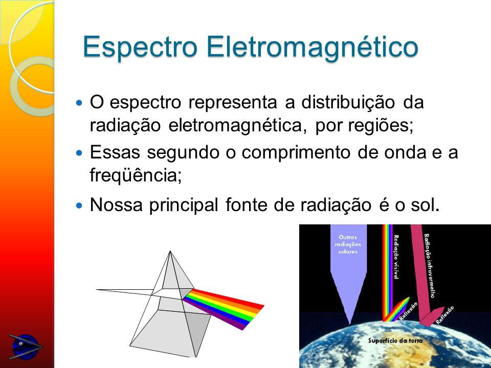 Processamento Digital de Imagens Técnicas de PDI: permitem analisar uma cena nas várias regiões do espectro eletromagnético; extraem informação quantitativa da imagem; realizam medidas impossíveis de serem obtidas manualmente; possibilitam a integração de vários tipos de dados, devidamente georeferenciados.