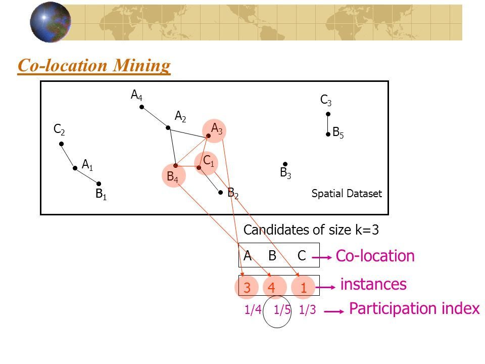Co-location Mining Candidates of size k=3 A B C 3 4 1 Co-location instances B1B1 C2C2 A1A1 C1C1 A4A4 A2A2 A3A3 B2B2 B4B4 B3B3 C3C3 B5B5 B1B1 Spatial D
