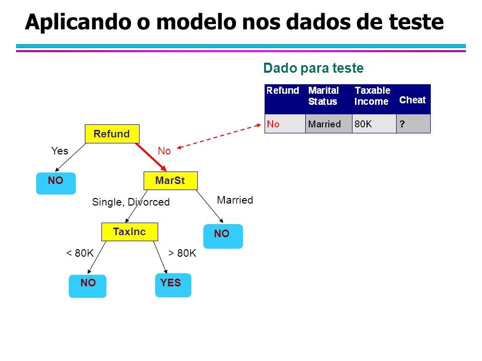 Aplicando o modelo nos dados de teste Refund MarSt TaxInc YES NO YesNo Married Single, Divorced < 80K> 80K Dado para teste